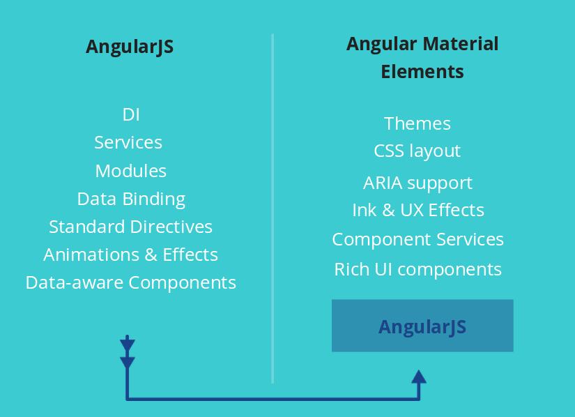 angularjs + material design
