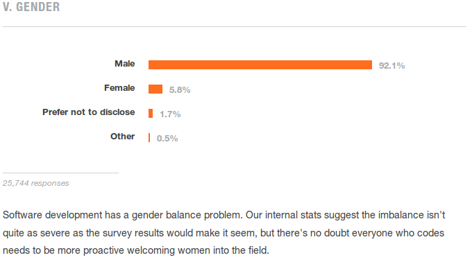 gender breach between men and women in software