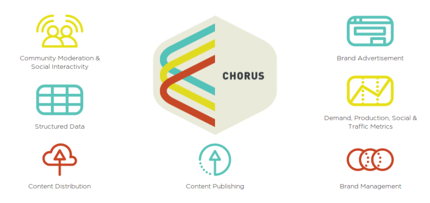 chorus vox media plataform