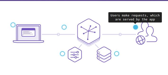 plataforma-heroku-explicada