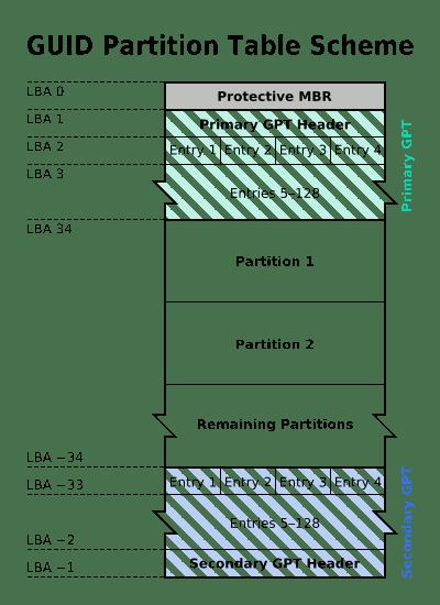 tabla de particion gpt