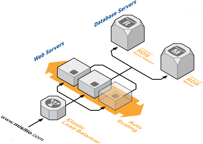 servidores-web